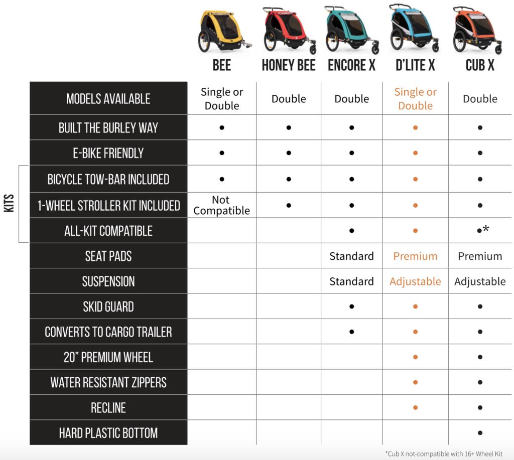 Burley Model Comparison