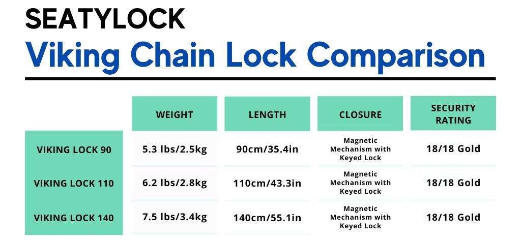 Viking Chain Lock Comparison